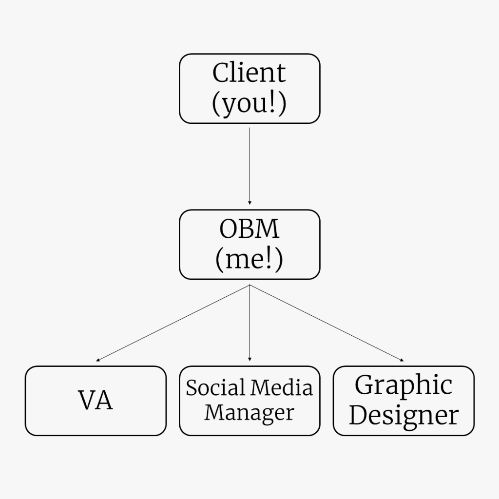 This flow chart visually demonstrates where an Online Business Manager, or OBM, fits into a small business team for OBM services. It demonstrates how the OBM can take over operations and team management from the business owner.